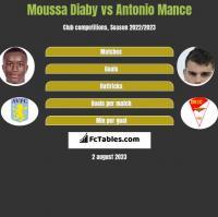 Moussa Diaby vs Antonio Mance h2h player stats
