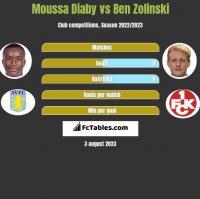 Moussa Diaby vs Ben Zolinski h2h player stats
