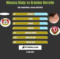 Moussa Diaby vs Brandon Borrello h2h player stats