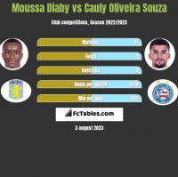 Moussa Diaby vs Cauly Oliveira Souza h2h player stats