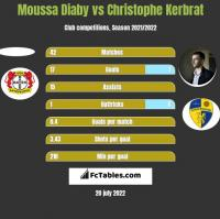 Moussa Diaby vs Christophe Kerbrat h2h player stats
