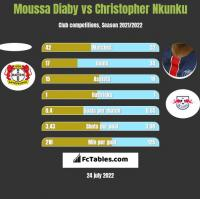 Moussa Diaby vs Christopher Nkunku h2h player stats