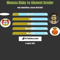 Moussa Diaby vs Clement Grenier h2h player stats
