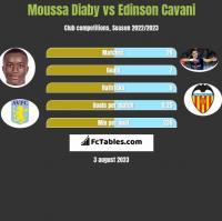 Moussa Diaby vs Edinson Cavani h2h player stats