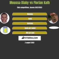Moussa Diaby vs Florian Kath h2h player stats