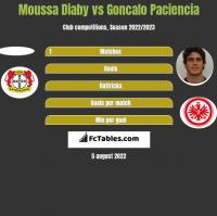 Moussa Diaby vs Goncalo Paciencia h2h player stats