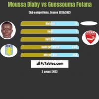 Moussa Diaby vs Guessouma Fofana h2h player stats