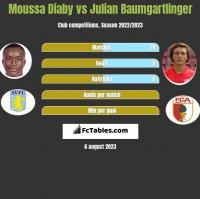 Moussa Diaby vs Julian Baumgartlinger h2h player stats