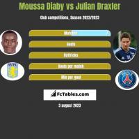 Moussa Diaby vs Julian Draxler h2h player stats
