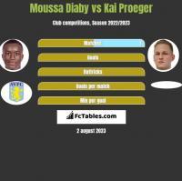 Moussa Diaby vs Kai Proeger h2h player stats