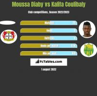 Moussa Diaby vs Kalifa Coulibaly h2h player stats