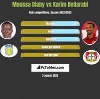 Moussa Diaby vs Karim Bellarabi h2h player stats