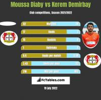 Moussa Diaby vs Kerem Demirbay h2h player stats