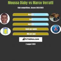 Moussa Diaby vs Marco Verratti h2h player stats