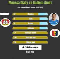 Moussa Diaby vs Nadiem Amiri h2h player stats