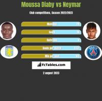 Moussa Diaby vs Neymar h2h player stats