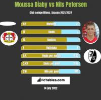 Moussa Diaby vs Nils Petersen h2h player stats