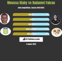 Moussa Diaby vs Radamel Falcao h2h player stats