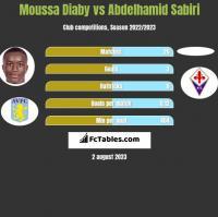 Moussa Diaby vs Abdelhamid Sabiri h2h player stats