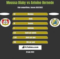 Moussa Diaby vs Antoine Bernede h2h player stats