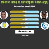 Moussa Diaby vs Christopher Antwi-Adjej h2h player stats
