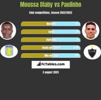 Moussa Diaby vs Paulinho h2h player stats