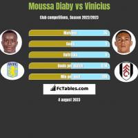 Moussa Diaby vs Vinicius h2h player stats