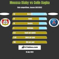 Moussa Diaby vs Colin Dagba h2h player stats