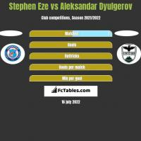 Stephen Eze vs Aleksandar Dyulgerov h2h player stats
