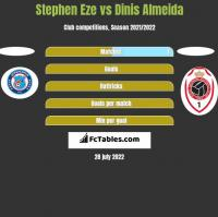 Stephen Eze vs Dinis Almeida h2h player stats