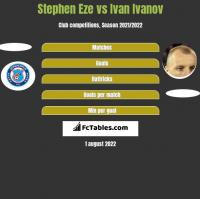 Stephen Eze vs Ivan Ivanov h2h player stats