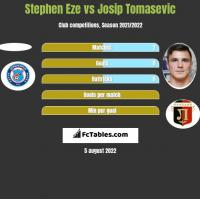 Stephen Eze vs Josip Tomasevic h2h player stats