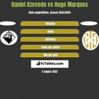 Daniel Azevedo vs Hugo Marques h2h player stats