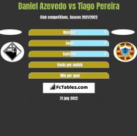 Daniel Azevedo vs Tiago Pereira h2h player stats