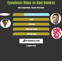 Tymoteusz Klups vs Dani Ramirez h2h player stats