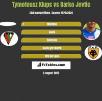 Tymoteusz Klups vs Darko Jevtić h2h player stats
