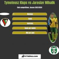 Tymoteusz Klups vs Jaroslav Mihalik h2h player stats