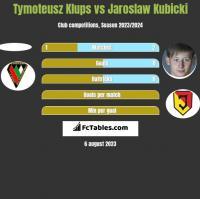 Tymoteusz Klups vs Jarosław Kubicki h2h player stats