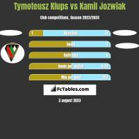 Tymoteusz Klups vs Kamil Jóźwiak h2h player stats