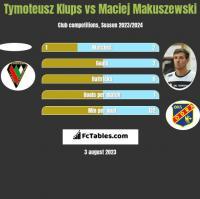 Tymoteusz Klups vs Maciej Makuszewski h2h player stats