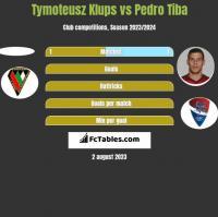 Tymoteusz Klups vs Pedro Tiba h2h player stats