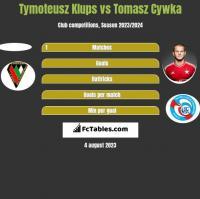 Tymoteusz Klups vs Tomasz Cywka h2h player stats