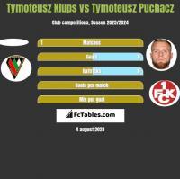 Tymoteusz Klups vs Tymoteusz Puchacz h2h player stats