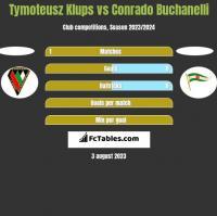 Tymoteusz Klups vs Conrado Buchanelli h2h player stats