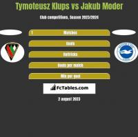 Tymoteusz Klups vs Jakub Moder h2h player stats