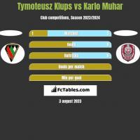 Tymoteusz Klups vs Karlo Muhar h2h player stats