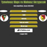 Tymoteusz Klups vs Mateusz Skrzypczak h2h player stats