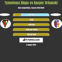 Tymoteusz Klups vs Kacper Urbanski h2h player stats