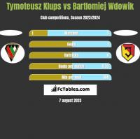 Tymoteusz Klups vs Bartlomiej Wdowik h2h player stats