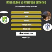 Brian Rubio vs Christian Gimenez h2h player stats